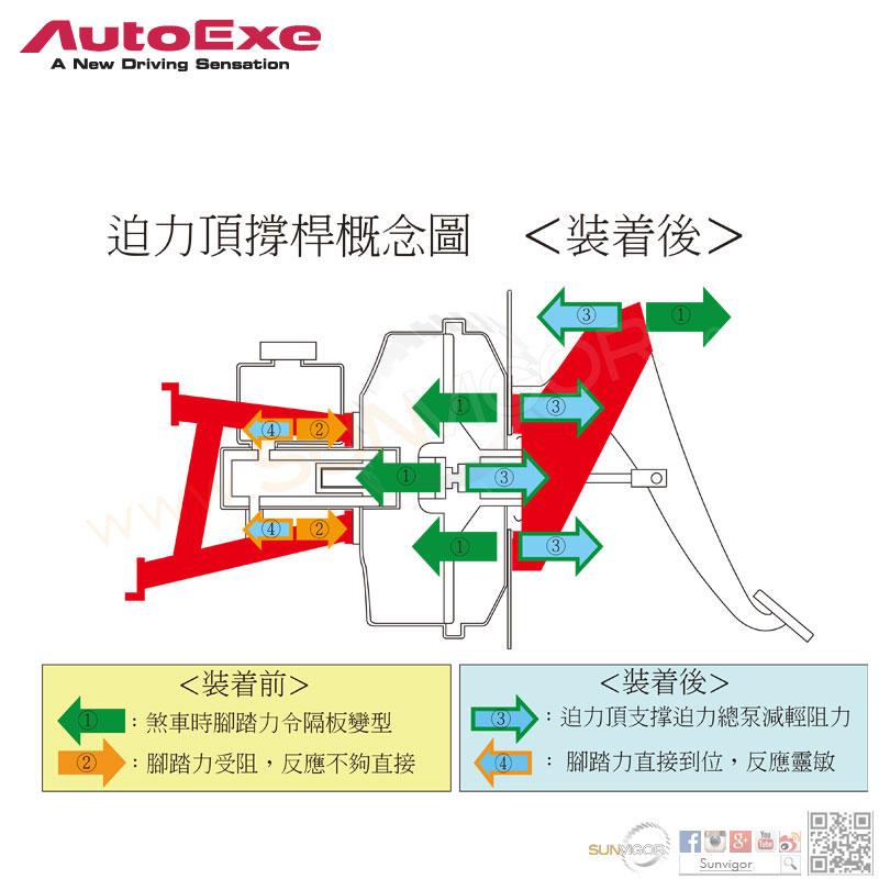 AutoExe日本了解萬事得|馬自達原廠制動力之缺點,針對踩落腳踏時,煞車反應不夠直接的因素,特別設計迫力頂撐桿支撐迫力總泵,防止車身隔板受壓變形,令腳踏直接到位反應靈敏,煞車效果更佳。
